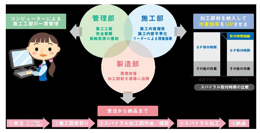 集合住宅の専用部に特化したシステム
